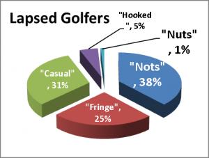 lapsed-golfers