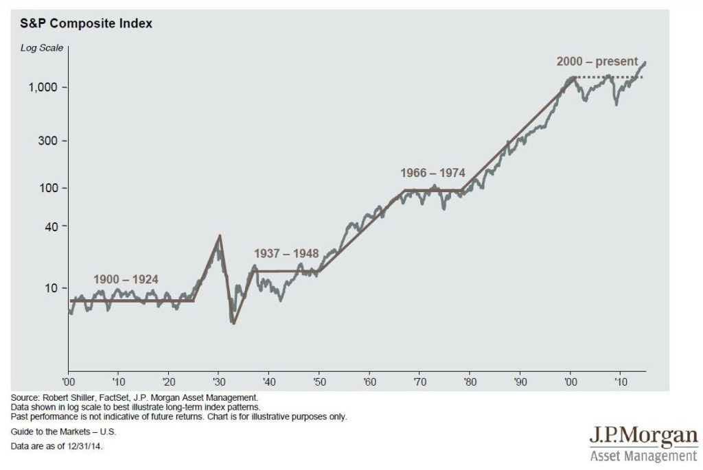 The Stock Market Since 1900 - source: JP Morgan Asset Management