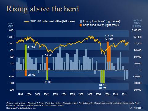 Source: DALBAR, Inc. — 2012 Quantitative Analysis of Investor Behavior