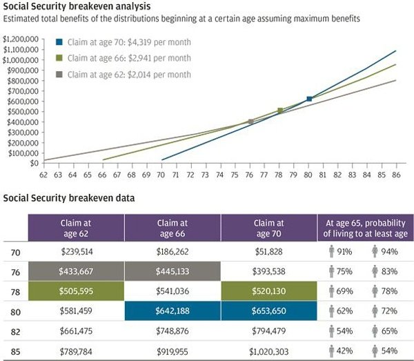 Social Security Changes in 2016 – Pacific Northwest Section PGA