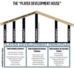 PLAYER DEV HOUSE - MK FORMATTED 021916